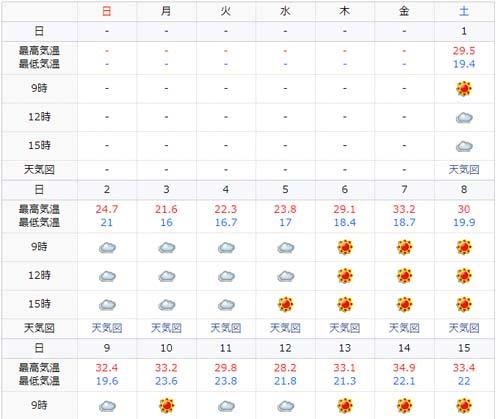 全国的に猛暑やった7月ですけど果たして札幌の気温がどうだったでしょうか?