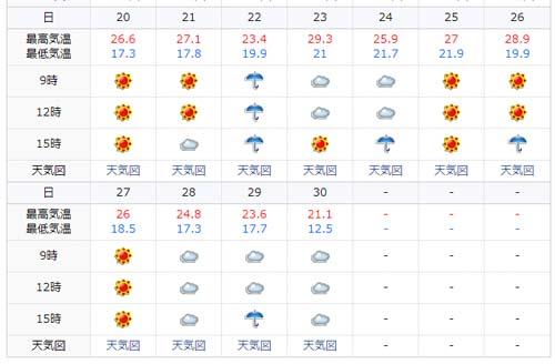 全国的に一番暑い月である8月・・・札幌での気温はどのくらい?
