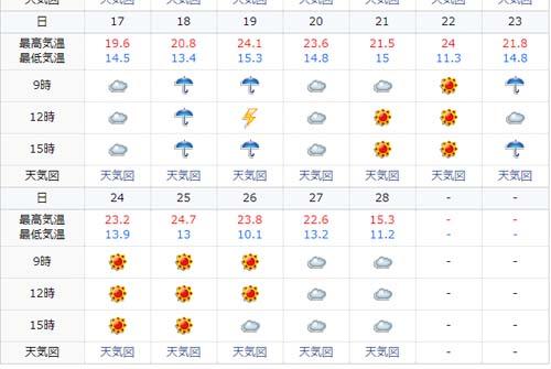 日本列島他の地域ではまだ夏でも北海道は既に秋です~9月の札幌気候はどうであったか?