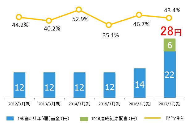 優待株の[3167]TOKAIホールディングスを購入(格安SIM乗り換え検討者は必見!)2017年NISA枠