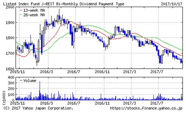株高が歯止め効かない!しかしJ-REITは著しく逆に下落傾向・・・その訳とは?
