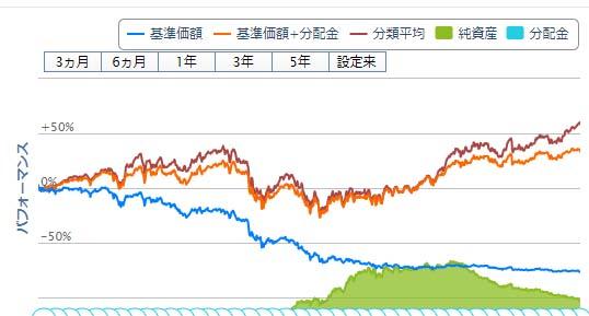 日本株ハイインカム(毎月分配型)ブラジルレアルが信託期間を満了し償還/これだから毎月分配型の投信は2度とやりたくない
