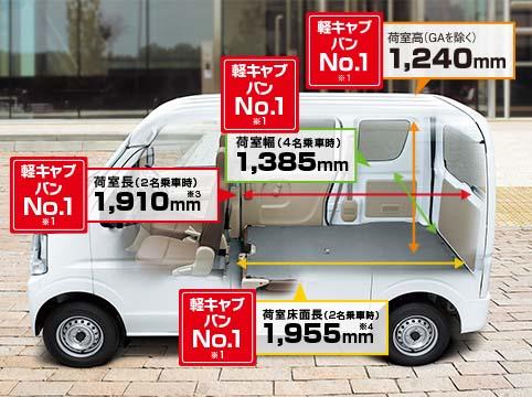 車中泊ベース軽自動車購入比較・・・私はワゴンよりもバンを選ぶその訳とは?