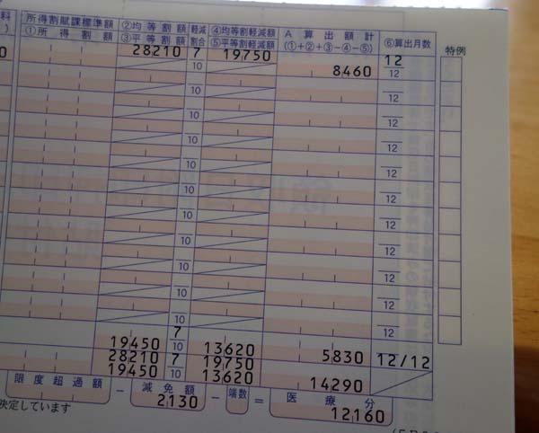 日本国は無職に優しい♪国民健康保険は7割軽減された!年間約2万円ってね