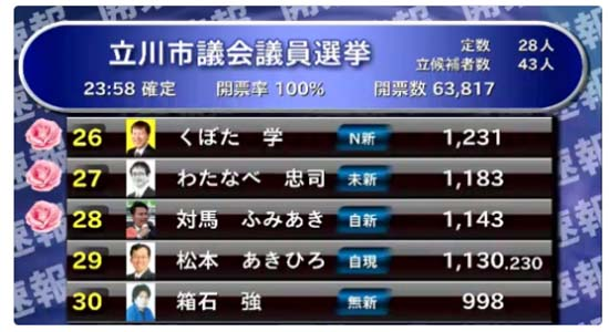 NHK受信料不払い問題・・・ニコ生「横山緑」こと「くぼた学」は立川市議会選に当選したのか?
