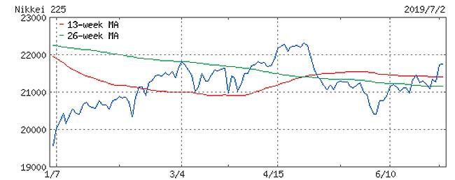今年1月から始めたインデックス積立投資♪一体いくら儲かった?(楽天カード5万円投資で500ポイントバック)