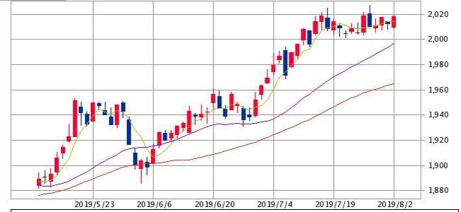 アメリカ利下げ&米中摩擦の煽りを受け日本株価も大幅下落!それでも慌てないその手法とは?
