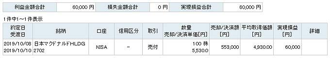 日本マクドナルドホールディングス[2702]を売却!株主優待目当てより今は売りでしょ