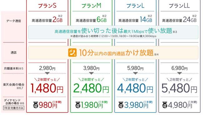 iphoneパクられAndroidの1万円SIMフリースマホに乗り換えたことで通信費節約
