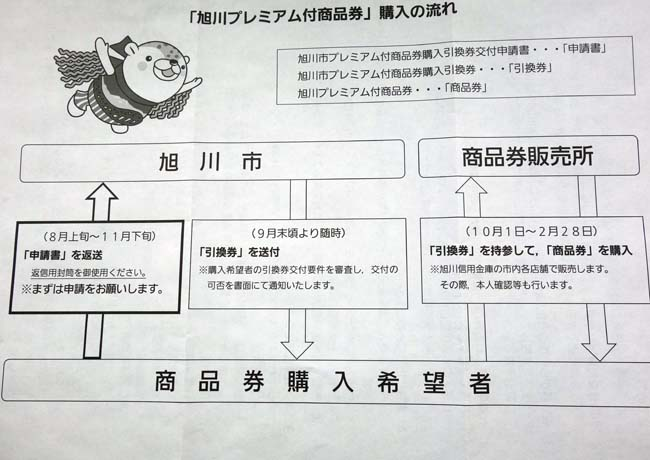 旭川プレミアム付商品券(4000円で5000円分の券)の申請をどうするか?